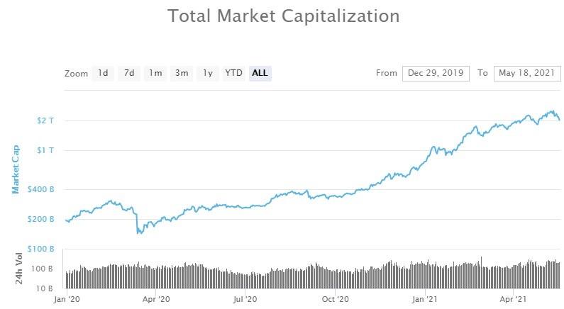 total crypto market cap 2020