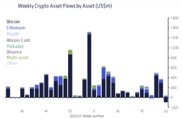 weekly crypto asset flows chart