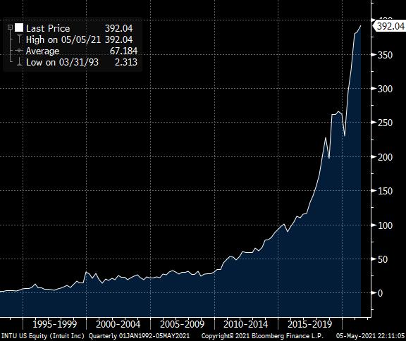 Intuit stock chart 1995-2020