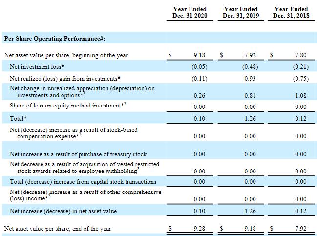 180 Degree Capital share 2018-2020