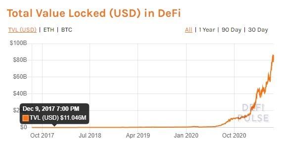 total value locked defi pic 2