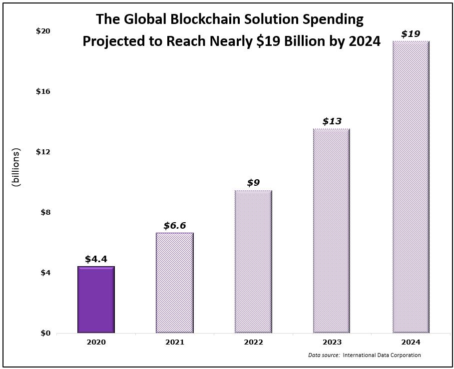global blockchain spending 2024 projection