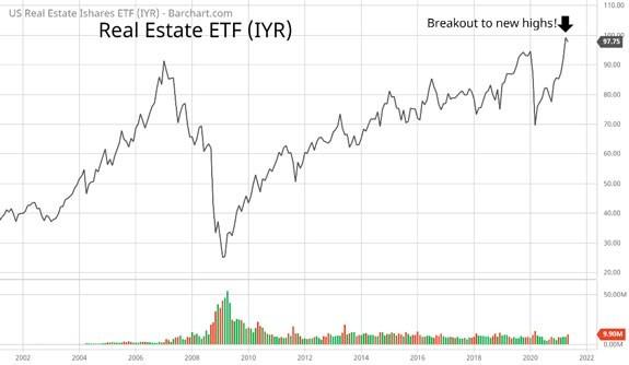 real estate etf IYR 2002-2021