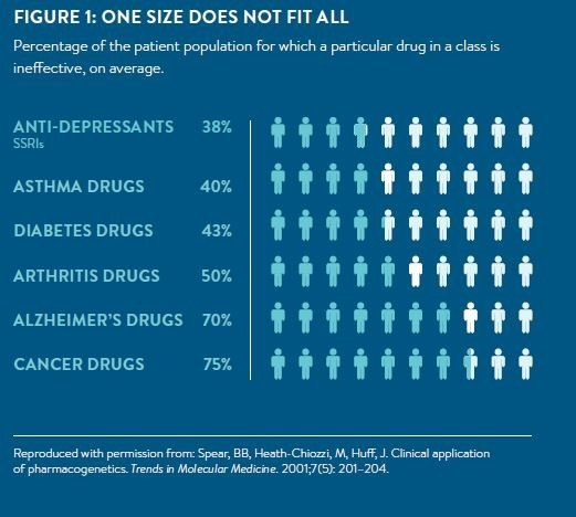 patient population ineffective medications infographic