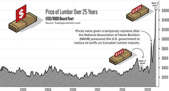 Lumber prices over 25 years May chart