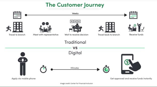 customer journey traditional vs. digital infographic