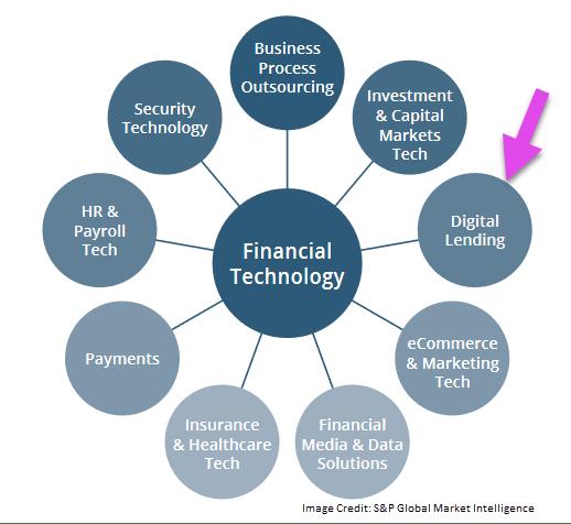 fintech business infograph