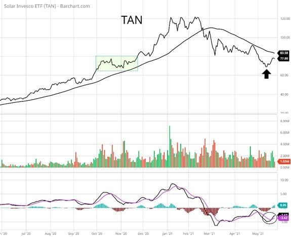 Invesco Solar ETF TAN 2020-2021