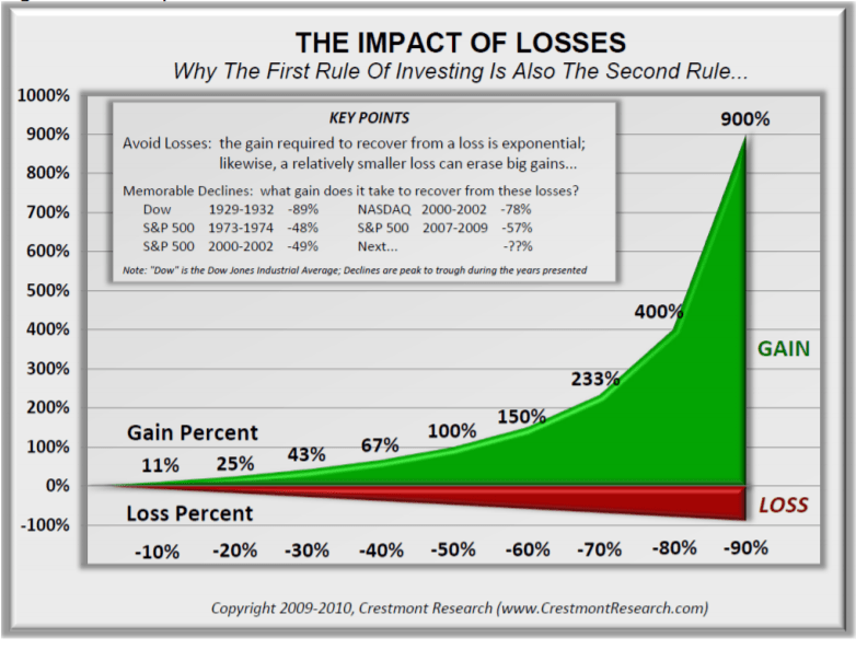 exponential affect stock market losses graph