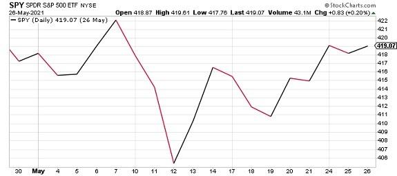 SPY ETF Tradestops alert graph