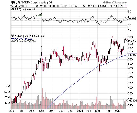 NVDA moving average chart 29 May