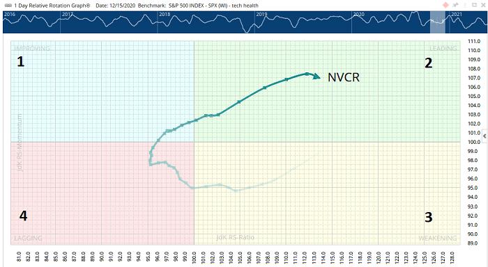 shakeout rotation chart graph