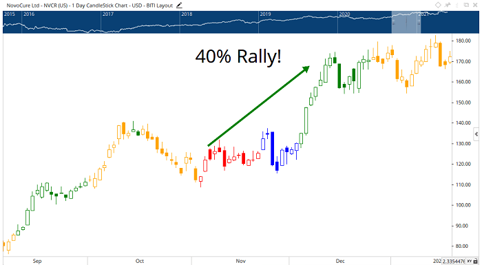 NovoCure stock price 2020 shakeout rally