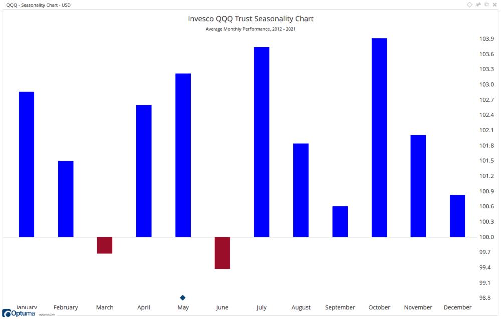 Invesco QQQ Seasonality Chart