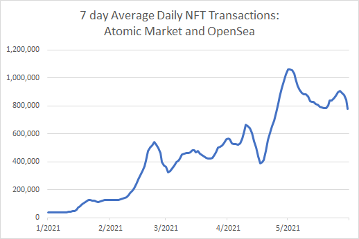 weekly nft transactions graph