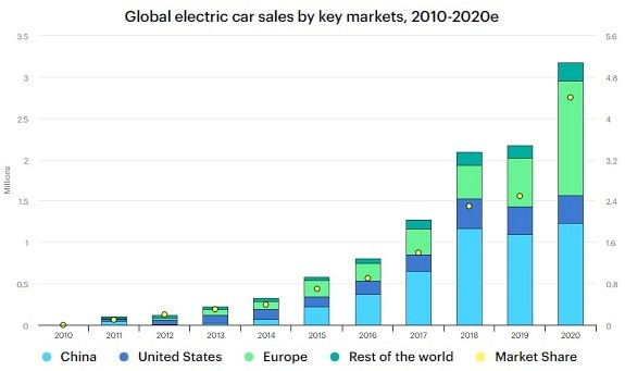 global electric car sales 2010-2020