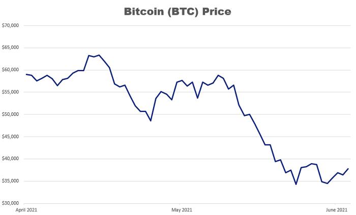 bitcoin price graph April-June 2021