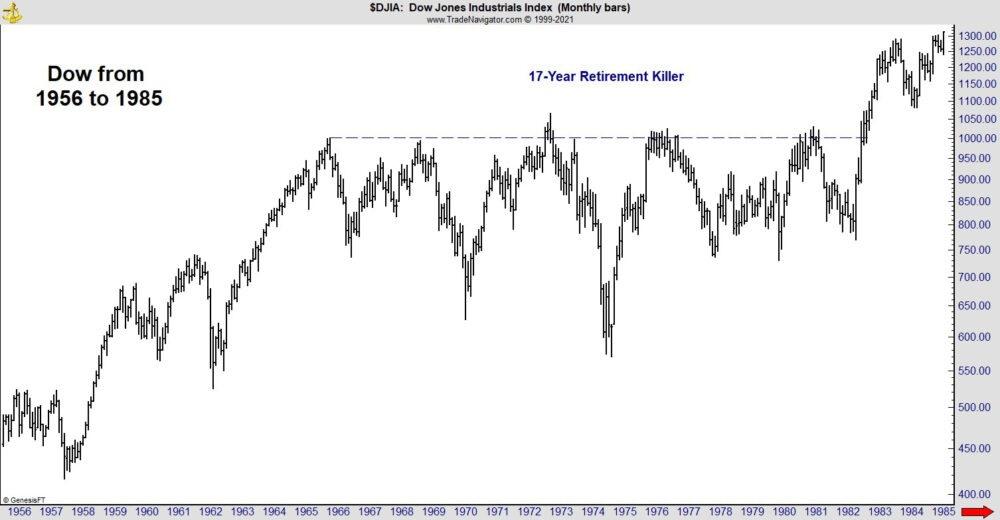 Dow Jones 1956 to 1985 graph