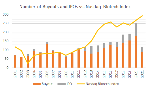 buyouts ipos vs. nasdaq biotech chart