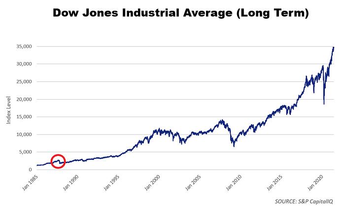 dow jones long term chart