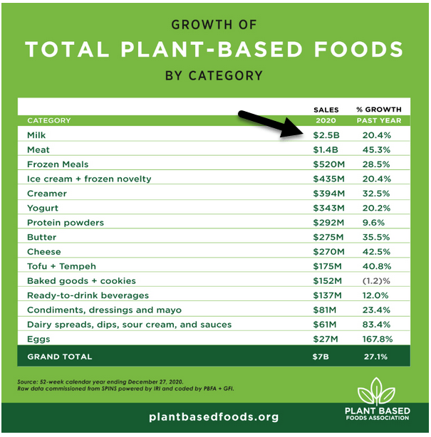 plant-based foods growth by category chart