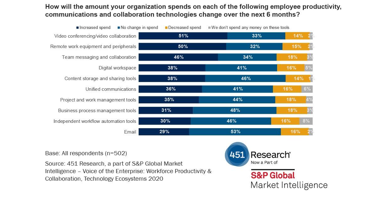 employee investment organizational spend chart
