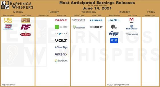 GS earnings chart of the week June 14 2021