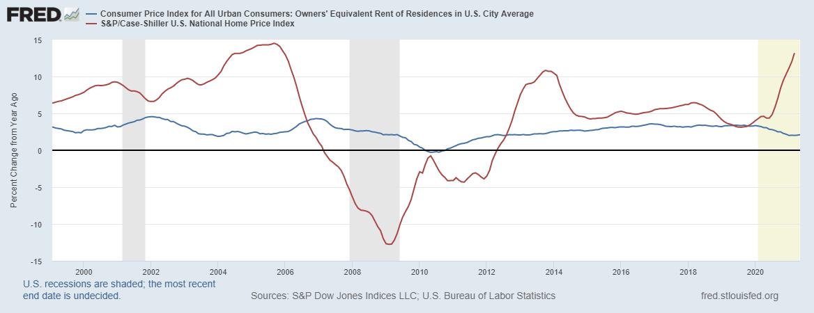 FRED Consumer Price Index Urban Consumers S&P Home Price Index