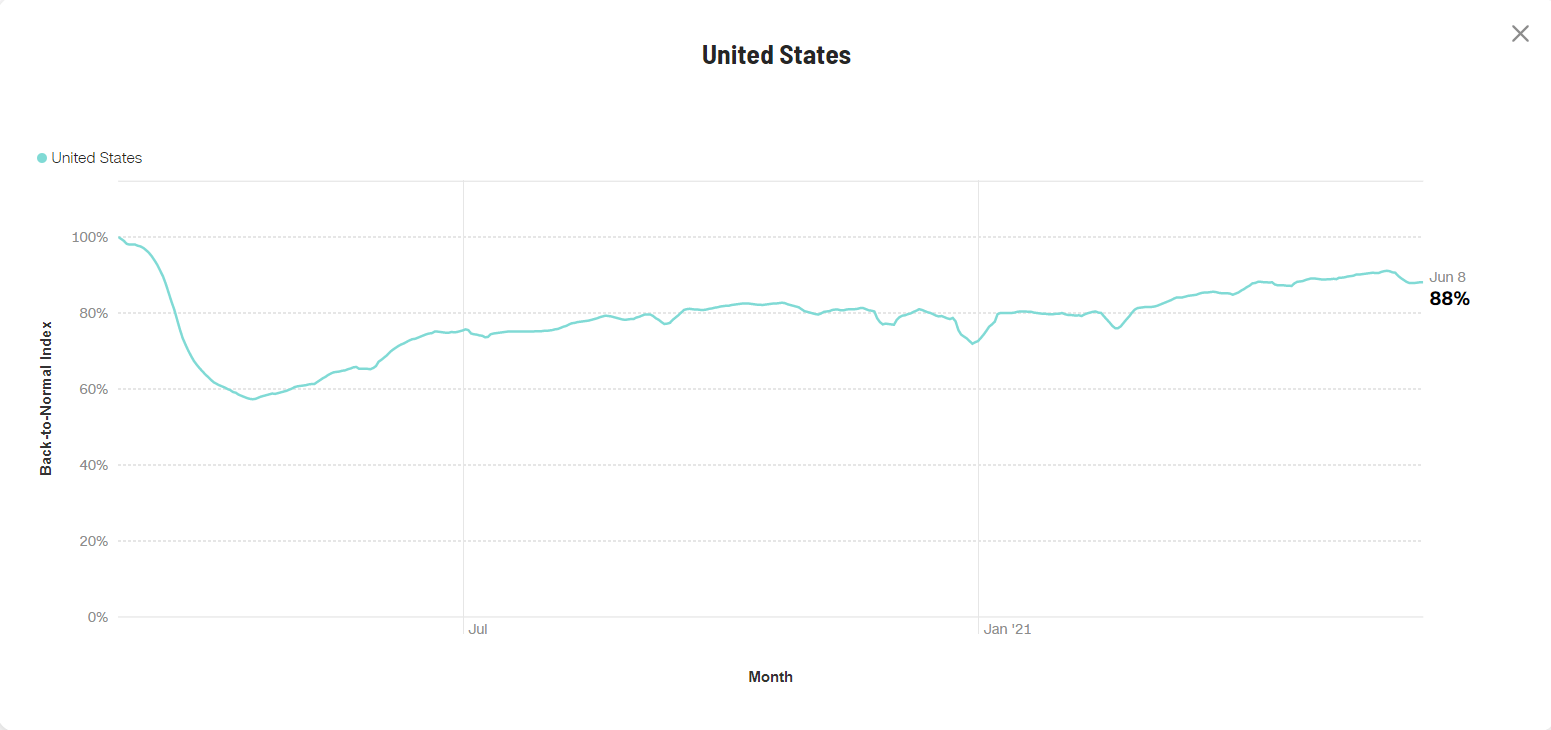 CNN Back to Normal Index