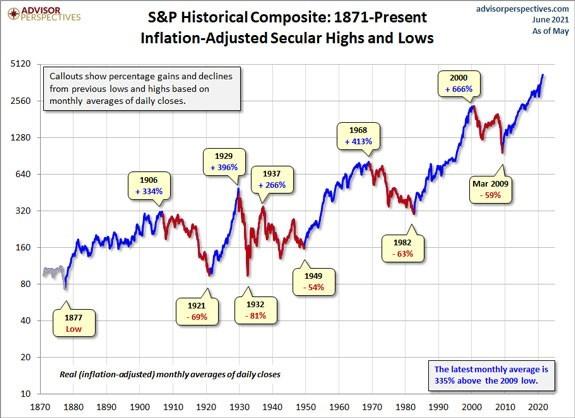 sp500 historical composite graph 1871-present