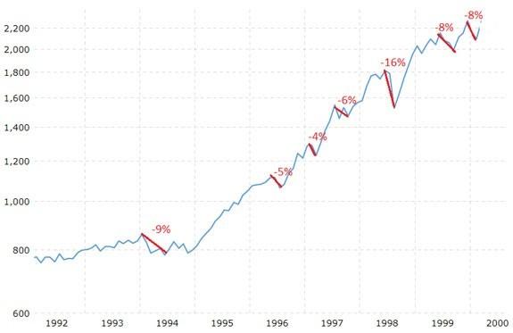 sp500 graph 1992-2000
