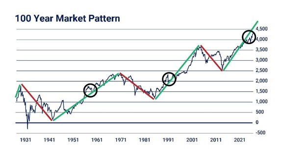 100 year market pattern graph 1931-2021