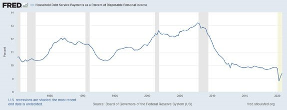 household debt payments chart 2021