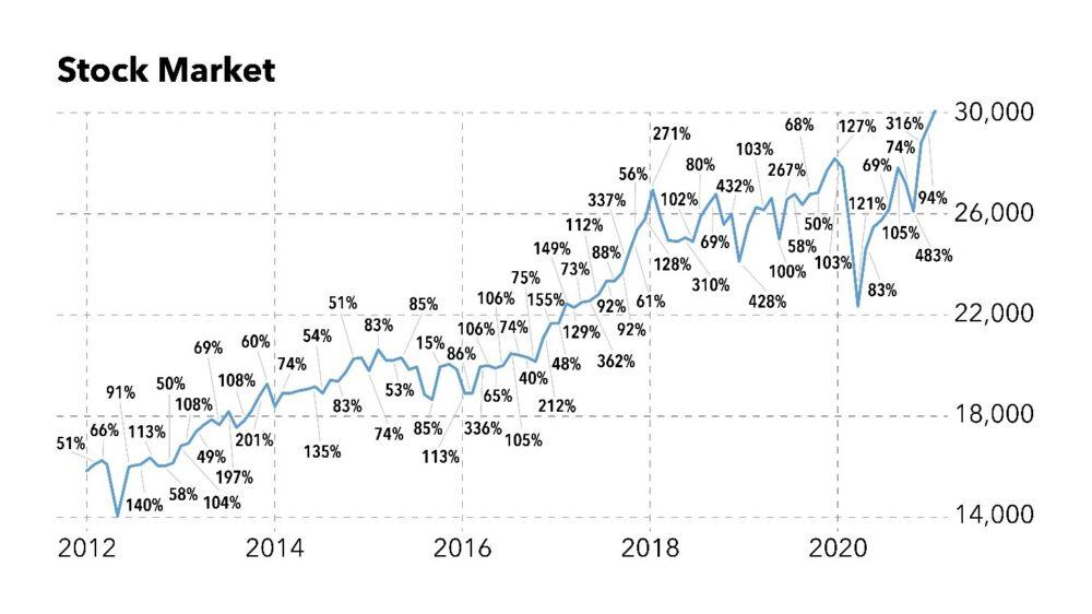 stock market gains adam odell home run profits