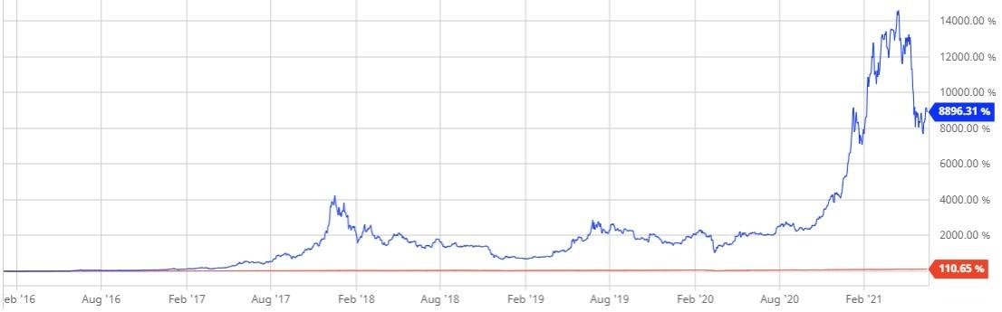 Bitcoin vs. the S&P 500 2016–2021