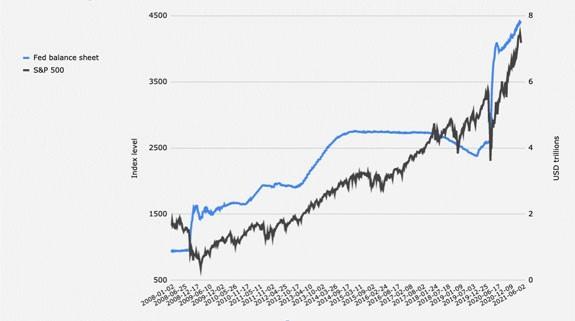 S&P 500 and Fed Balance Sheet
