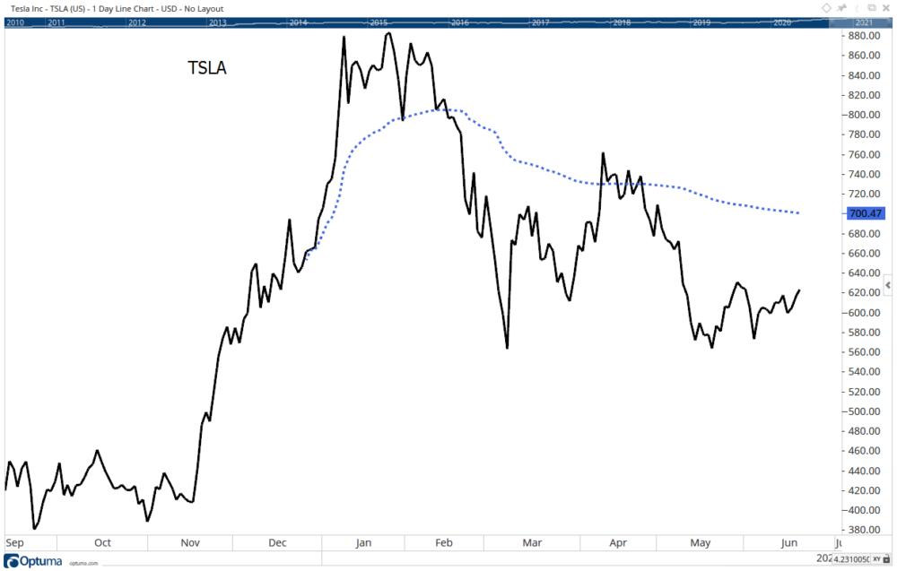 Tesla TSLA FOMO volume weighted average price