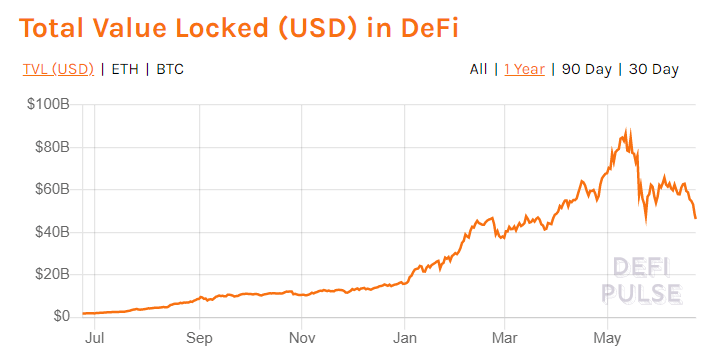 Total value in DeFi chart