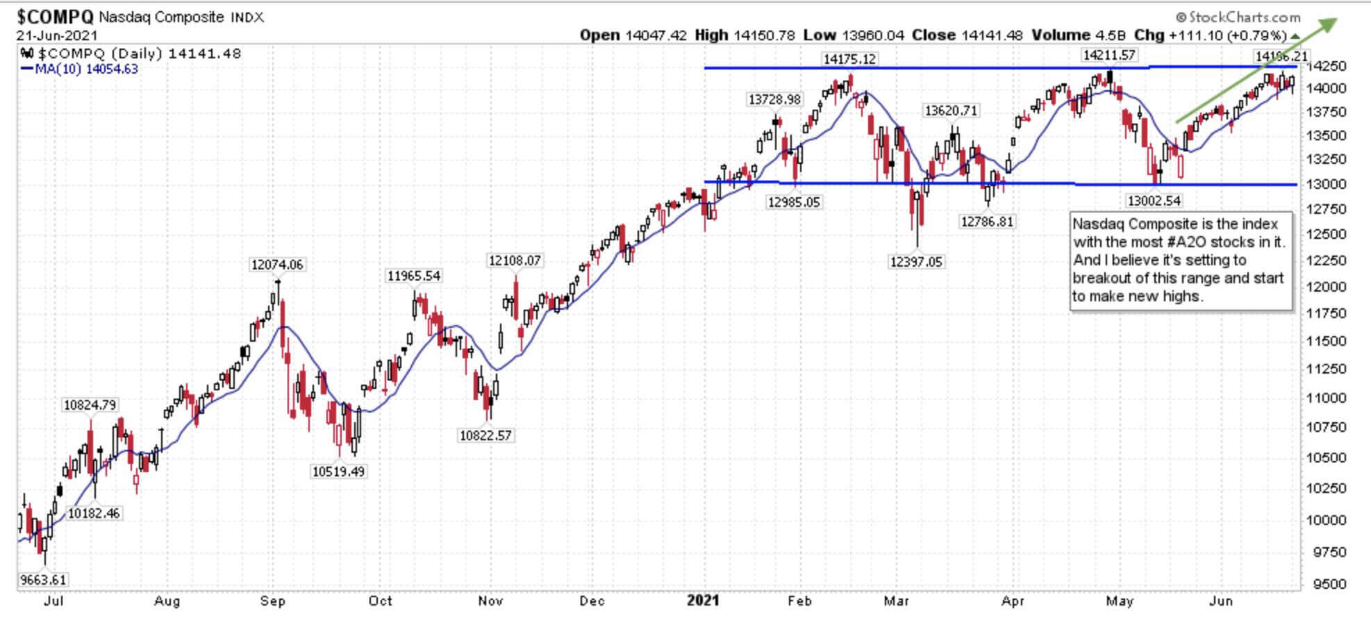 Nasdaq Composite Trading Range Chart
