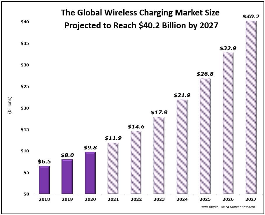 global wireless charging market size chart