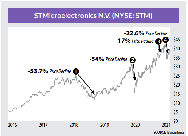STM STMicroelectronics stock price chart
