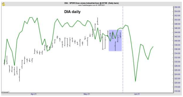 Mike Car Dow Volatility Watch Indicator May 24