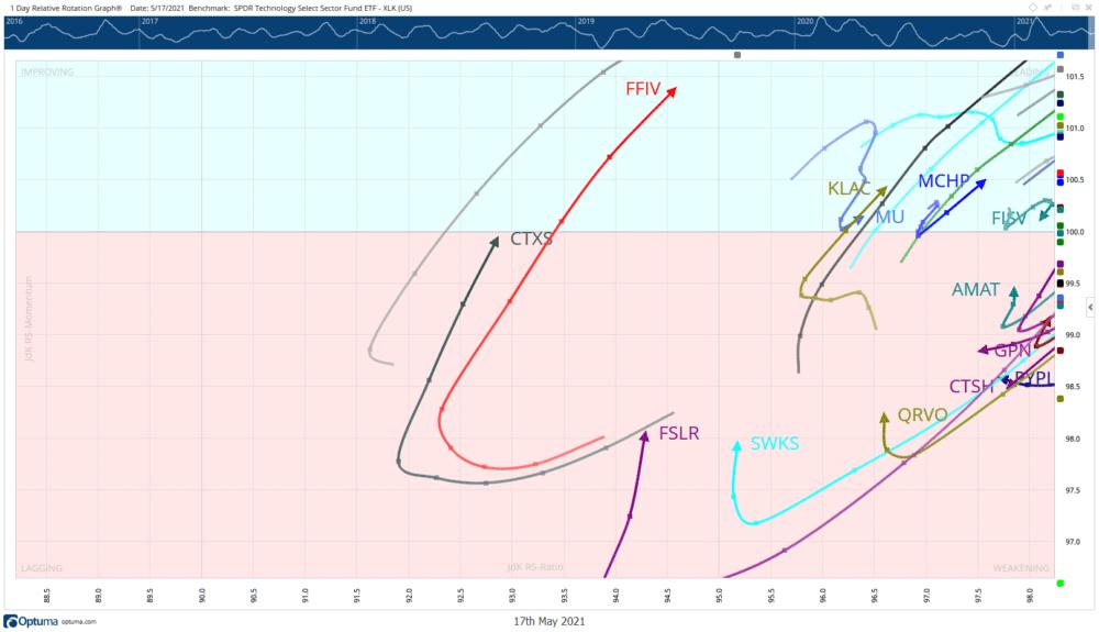 Relative Rotation Graph Citrix First Solar Skyworks Solutions Qorvo May 19 2021
