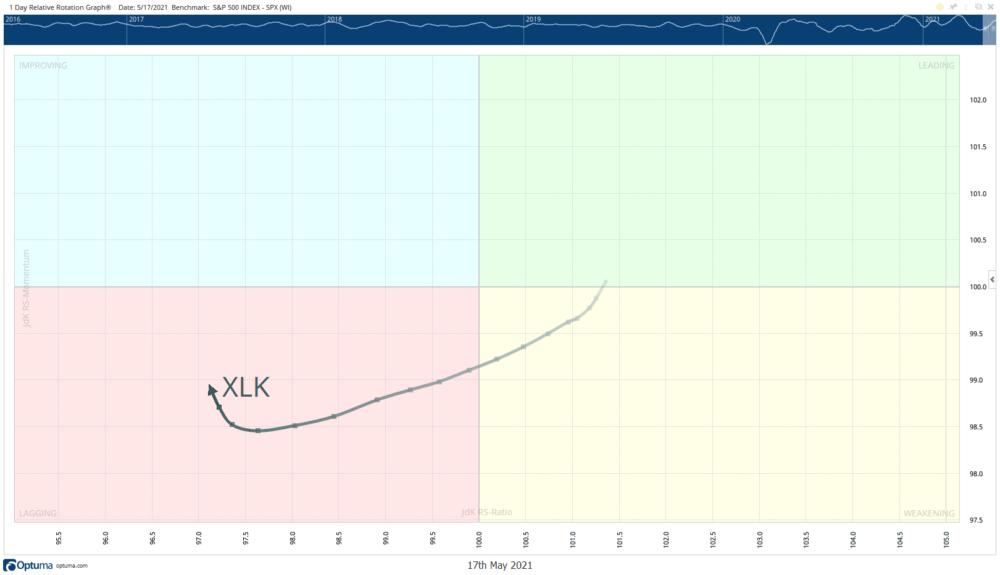 Relative Rotation Graph XLK Daily May 19 2021