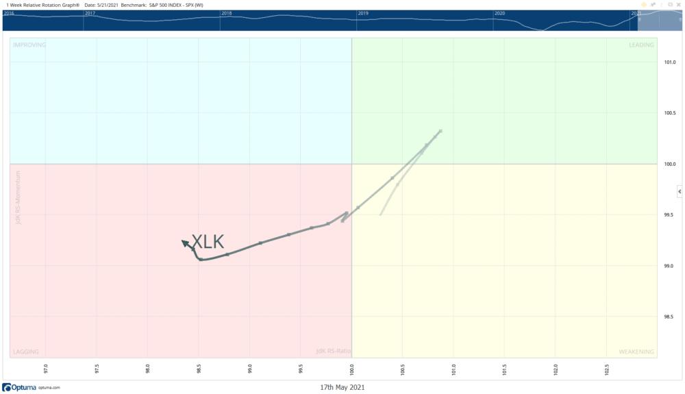 Relative Rotation Graph XLK Weekly May 19 2021