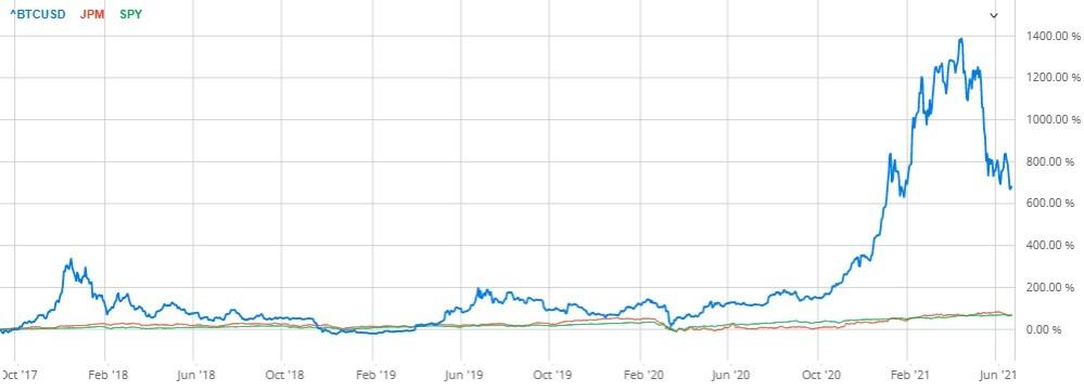 bitcoin versus J.P. Morgan chart
