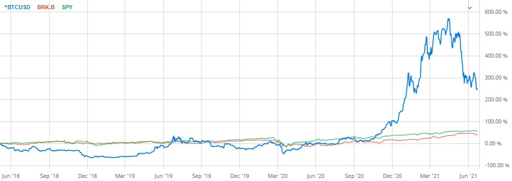 I have the charts that show bitcoin puts many investment firms' performance to shame.