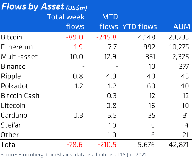 Flows By Asset Chart