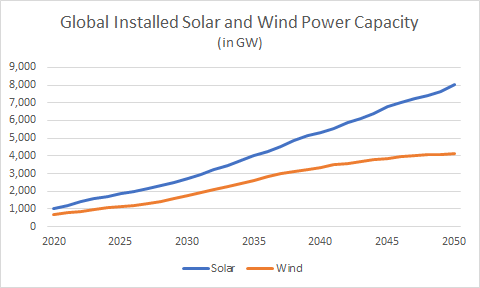 global installed solar and wind power capacity chart