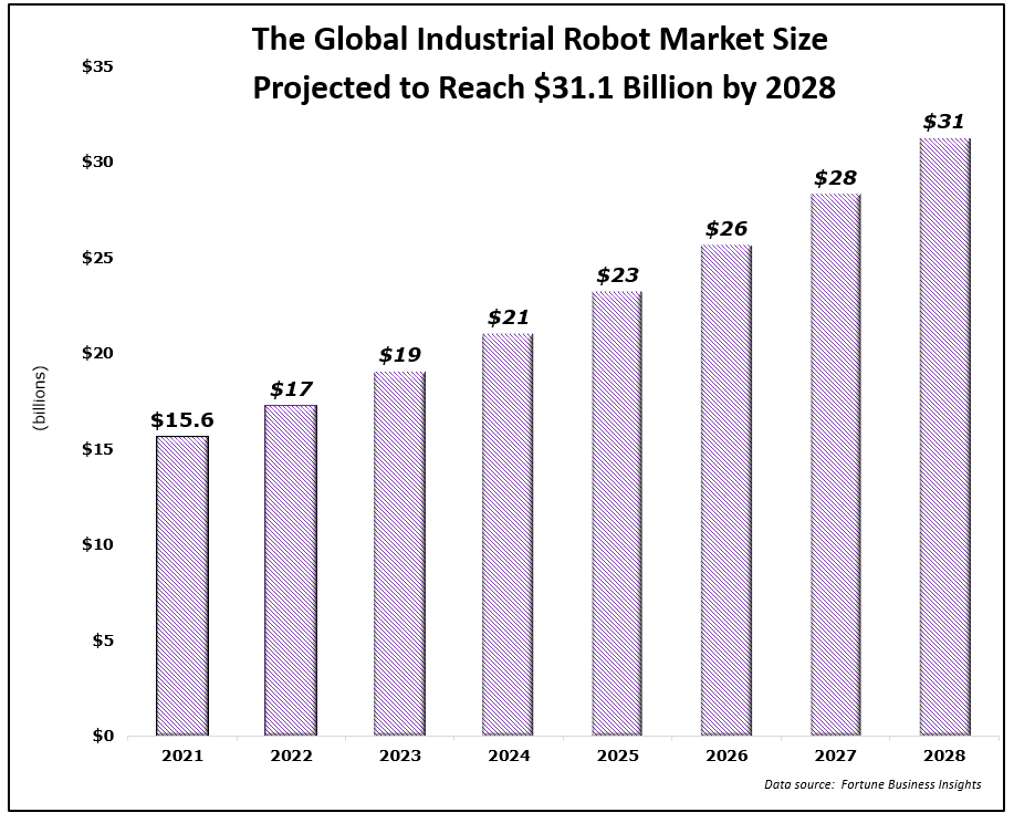 global robot market size projected growth 2028